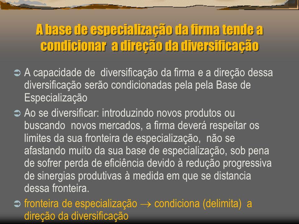 A base de especialização da firma tende a condicionar a direção da diversificação