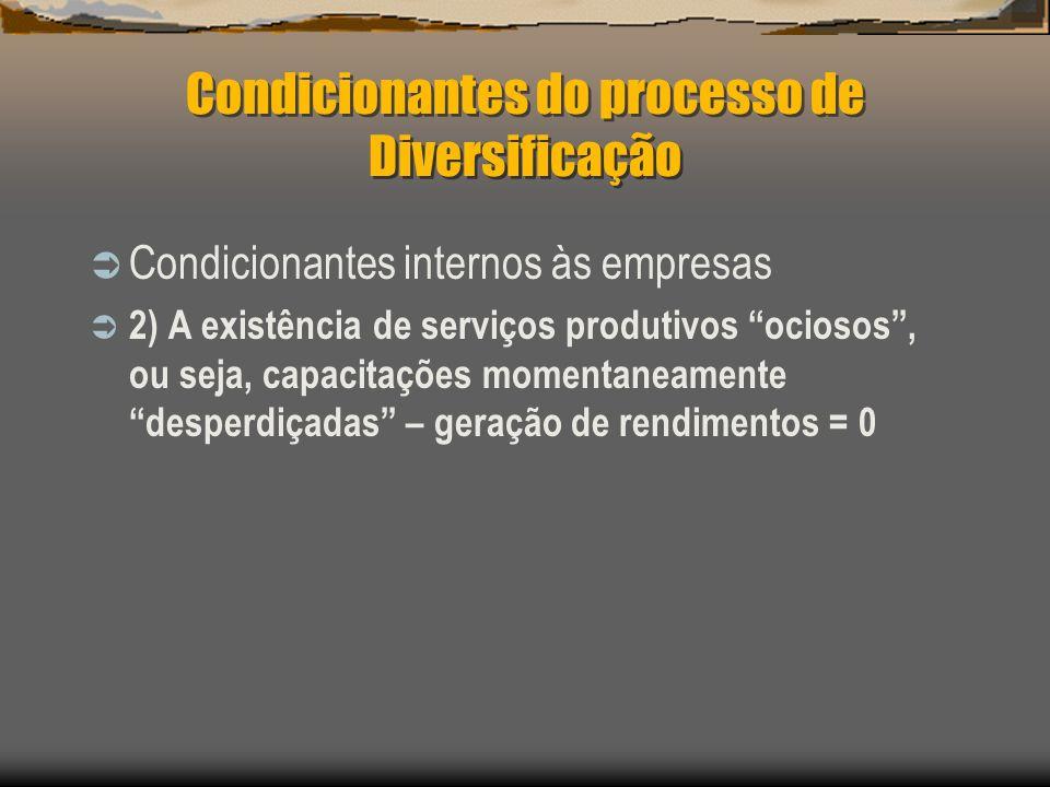 Condicionantes do processo de Diversificação