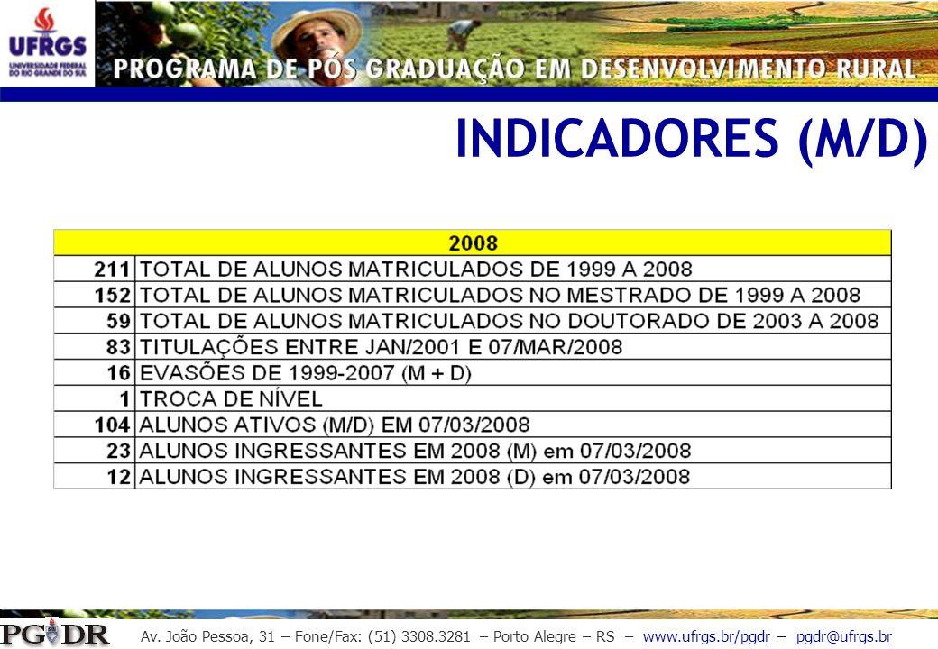 INDICADORES (M/D)