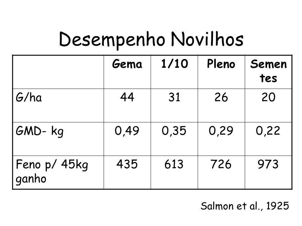 Desempenho Novilhos Gema 1/10 Pleno Sementes G/ha 44 31 26 20 GMD- kg