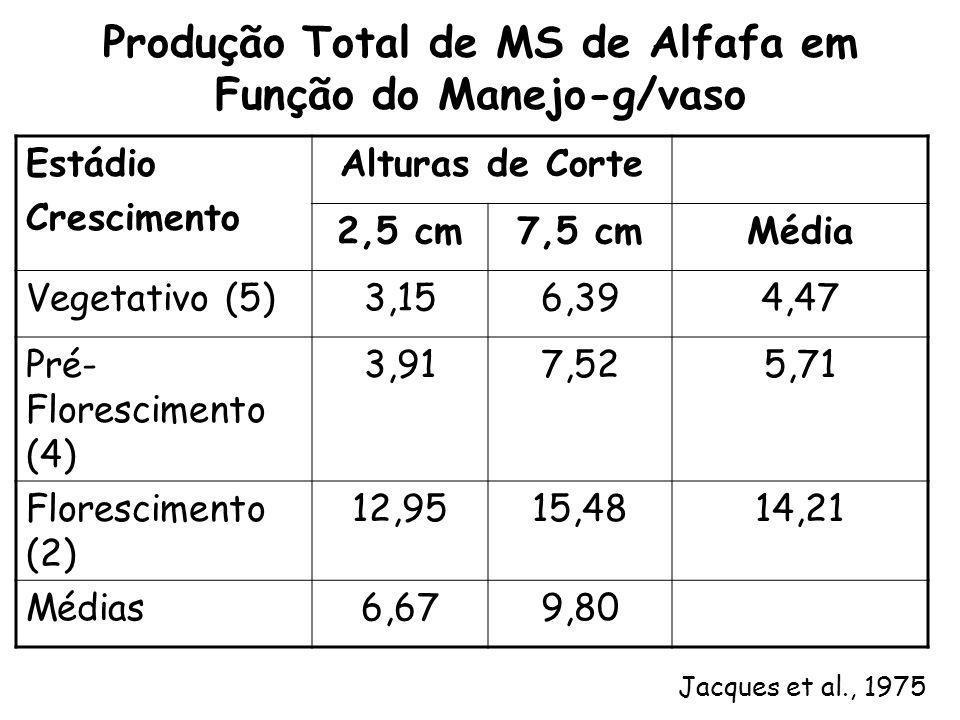 Produção Total de MS de Alfafa em Função do Manejo-g/vaso
