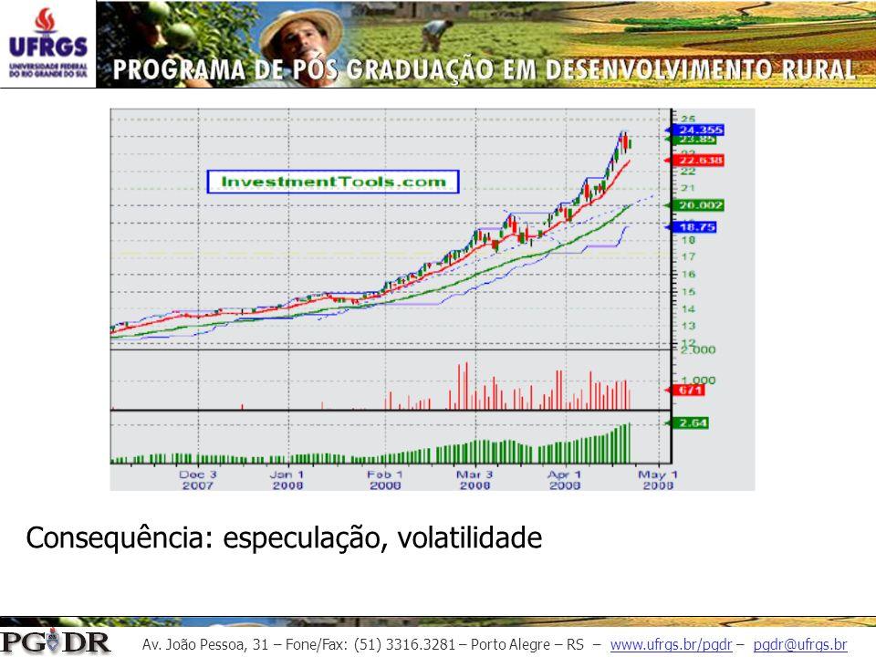 Consequência: especulação, volatilidade