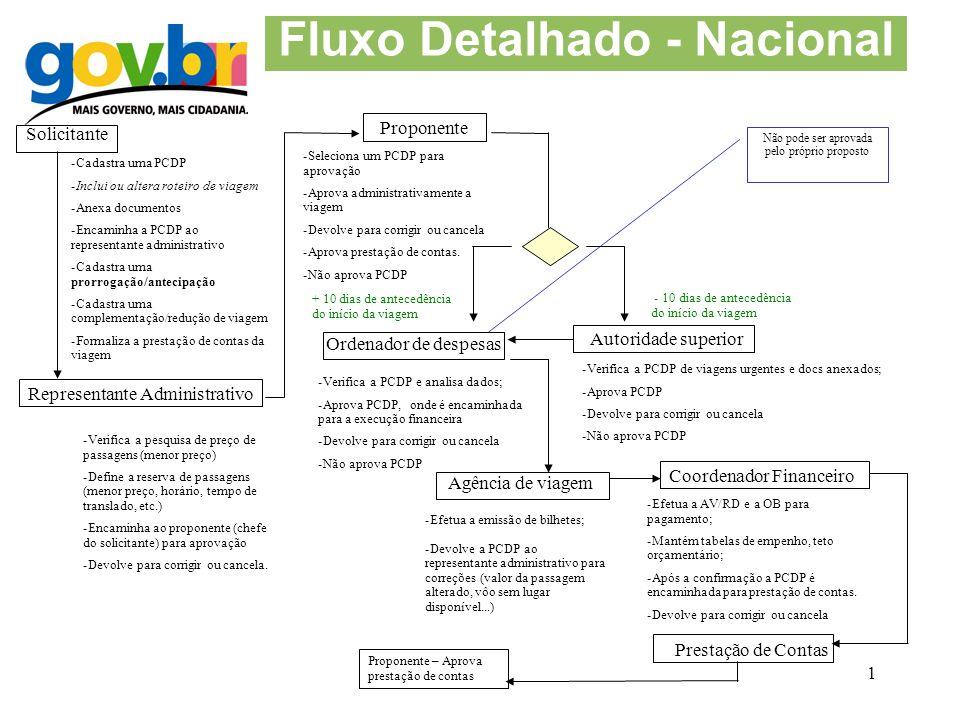 Fluxo Detalhado - Nacional