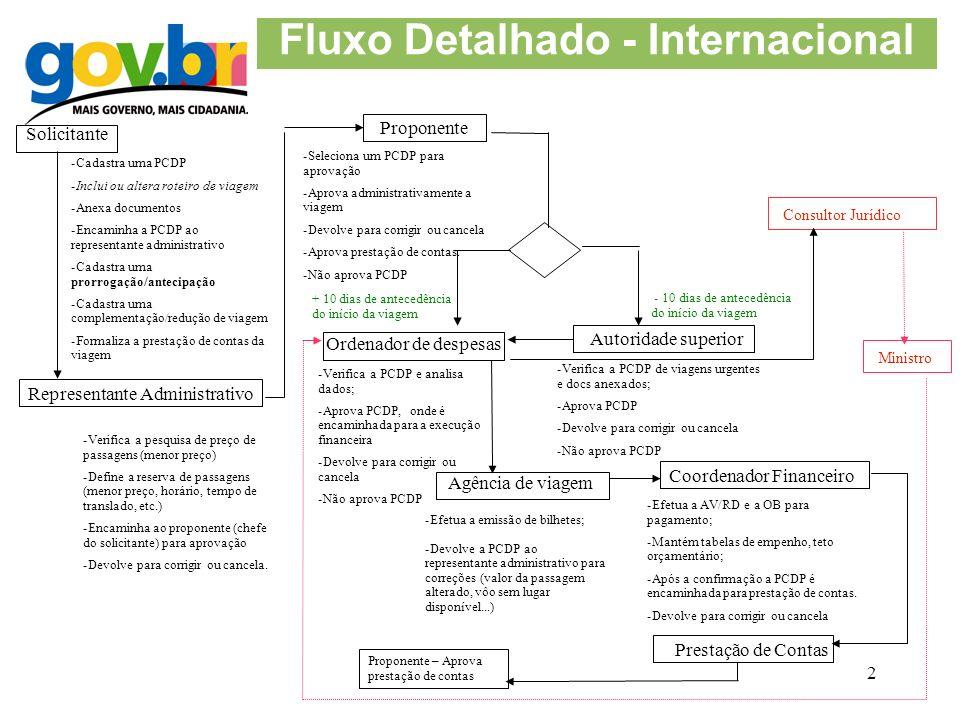 Fluxo Detalhado - Internacional