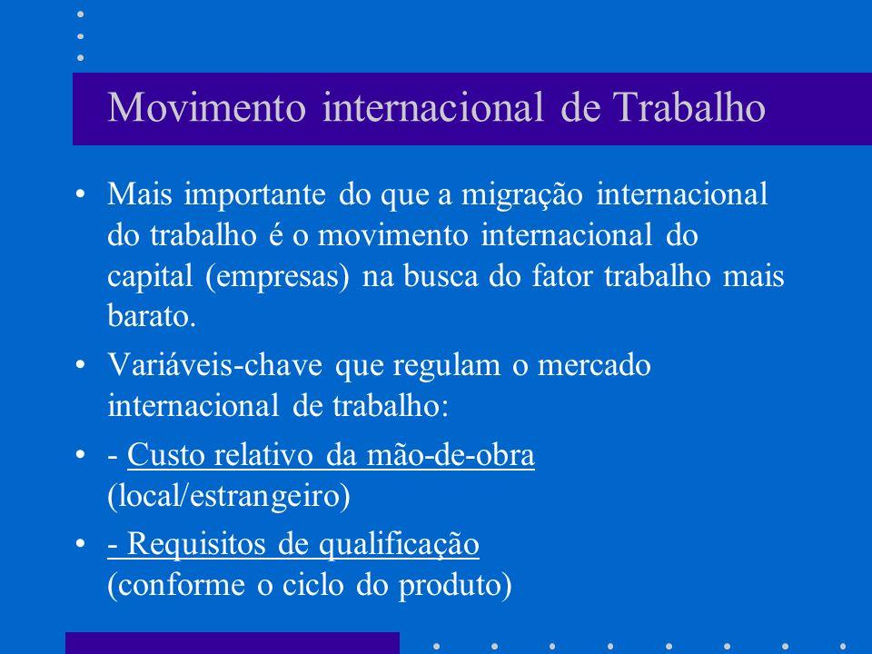 Movimento internacional de Trabalho
