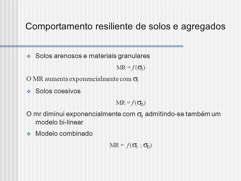 Comportamento resiliente de solos e agregados