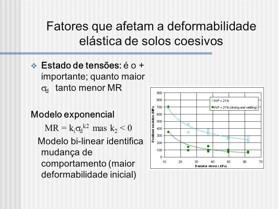 Fatores que afetam a deformabilidade elástica de solos coesivos