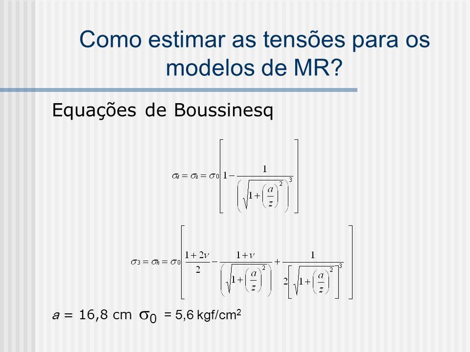 Como estimar as tensões para os modelos de MR