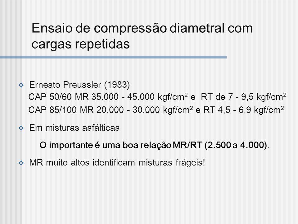 Ensaio de compressão diametral com cargas repetidas