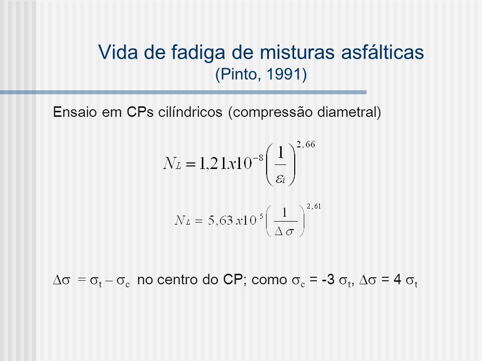Vida de fadiga de misturas asfálticas (Pinto, 1991)