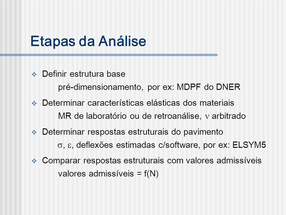 Etapas da Análise Definir estrutura base
