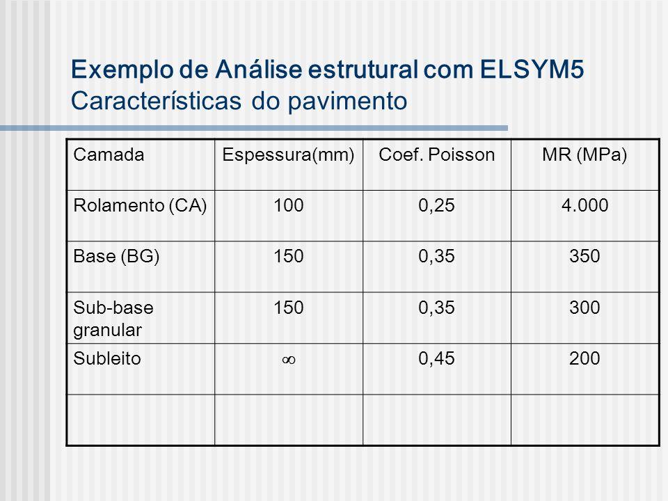 Exemplo de Análise estrutural com ELSYM5 Características do pavimento