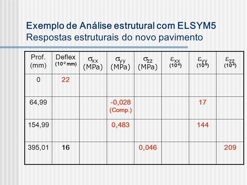 Exemplo de Análise estrutural com ELSYM5 Respostas estruturais do novo pavimento