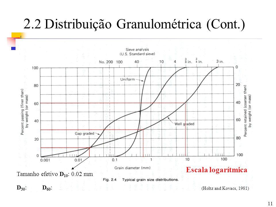 2.2 Distribuição Granulométrica (Cont.)