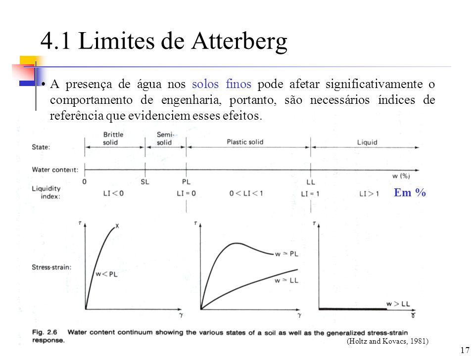 4.1 Limites de Atterberg