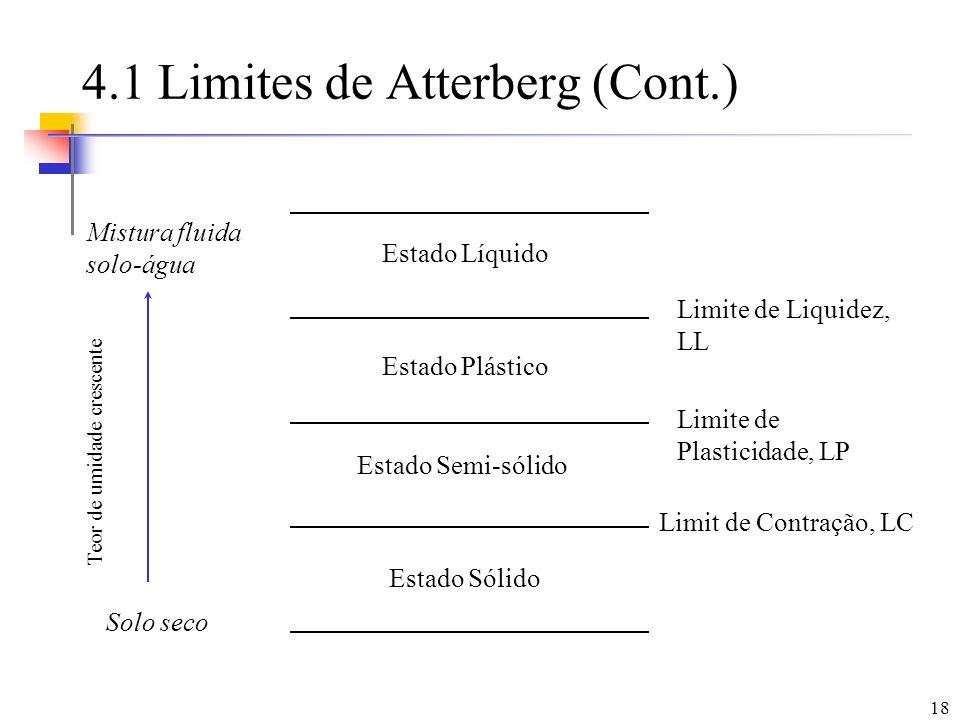 4.1 Limites de Atterberg (Cont.)