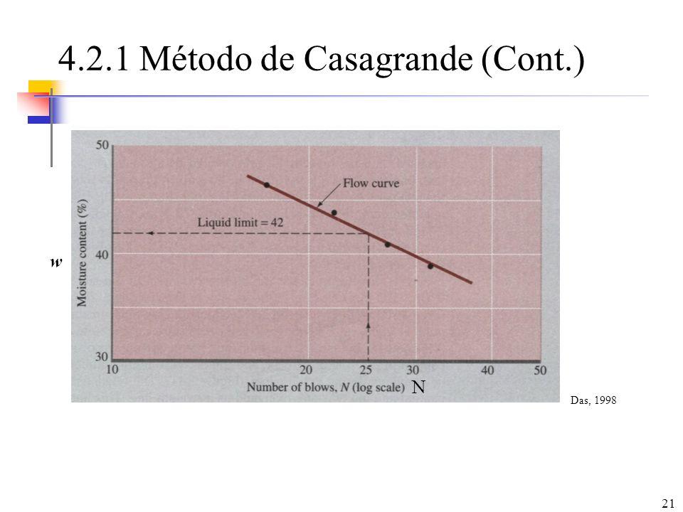 4.2.1 Método de Casagrande (Cont.)