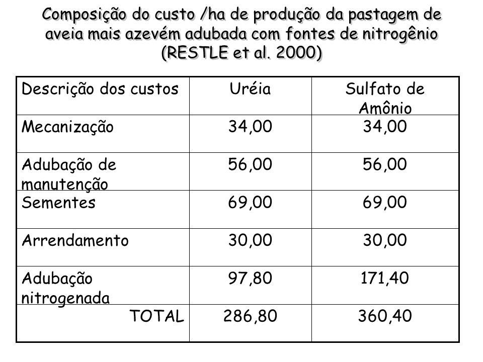 Composição do custo /ha de produção da pastagem de aveia mais azevém adubada com fontes de nitrogênio (RESTLE et al. 2000)