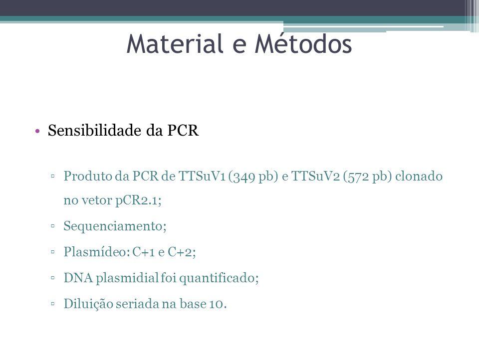 Material e Métodos Sensibilidade da PCR