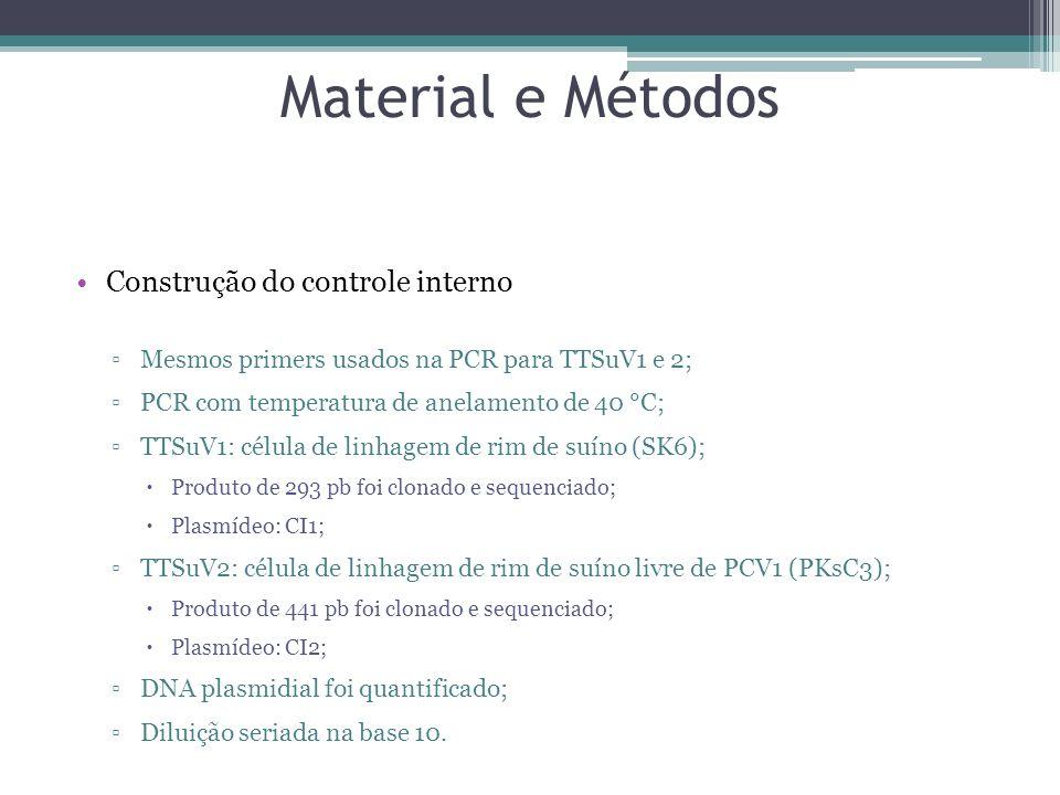 Material e Métodos Construção do controle interno