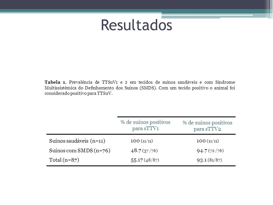 Resultados Suínos saudáveis (n=11) Suínos com SMDS (n=76) Total (n=87)