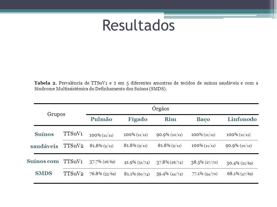 Resultados Órgãos Grupos Pulmão Fígado Rim Baço Linfonodo Suínos