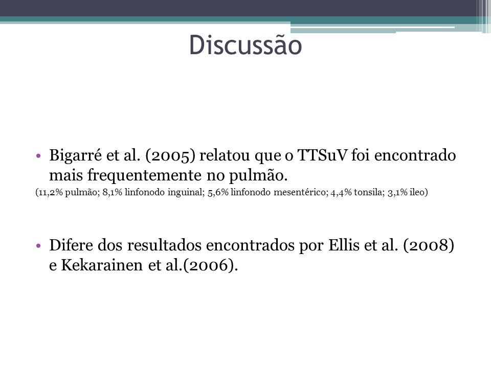 Discussão Bigarré et al. (2005) relatou que o TTSuV foi encontrado mais frequentemente no pulmão.