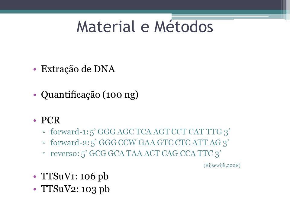 Material e Métodos Extração de DNA Quantificação (100 ng) PCR