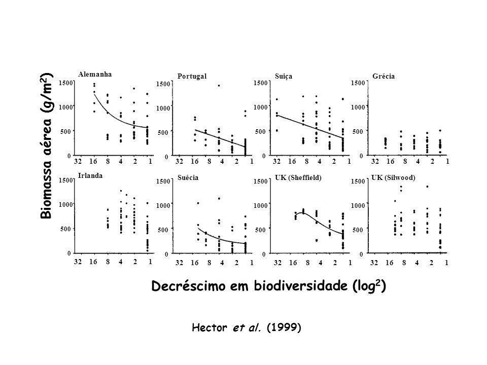 Decréscimo em biodiversidade (log2)