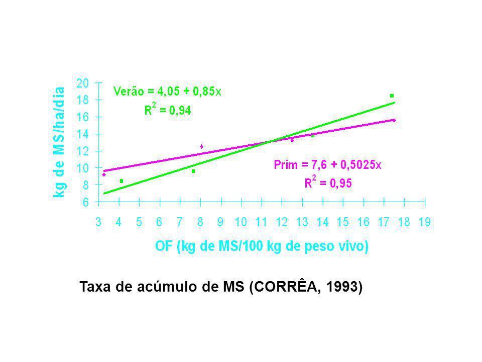 Taxa de acúmulo de MS (CORRÊA, 1993)
