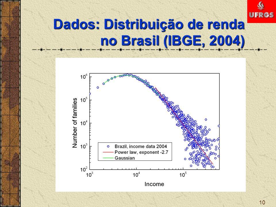 Dados: Distribuição de renda no Brasil (IBGE, 2004)