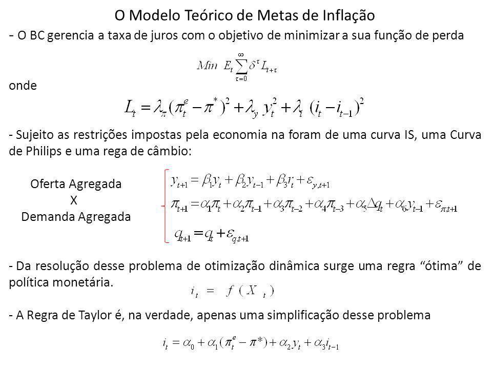 O Modelo Teórico de Metas de Inflação