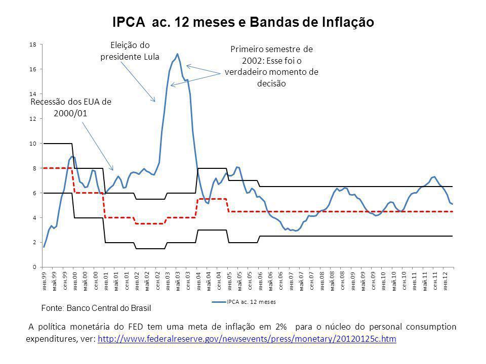 IPCA ac. 12 meses e Bandas de Inflação