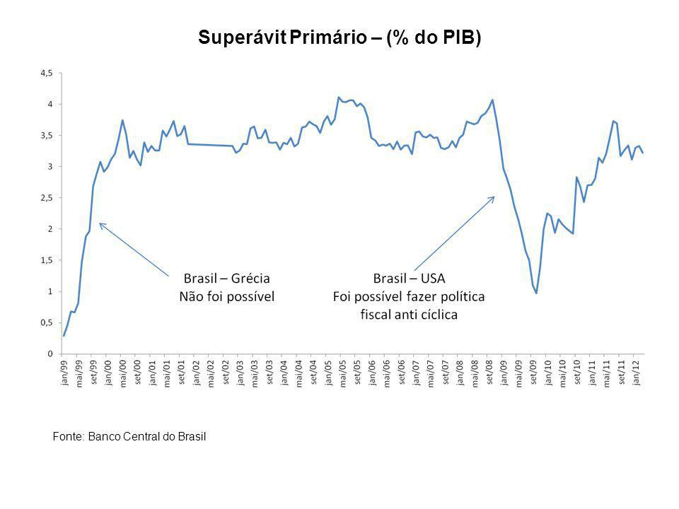 Superávit Primário – (% do PIB)