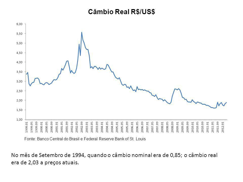 Câmbio Real R$/US$ Fonte: Banco Central do Brasil e Federal Reserve Bank of St. Louis.