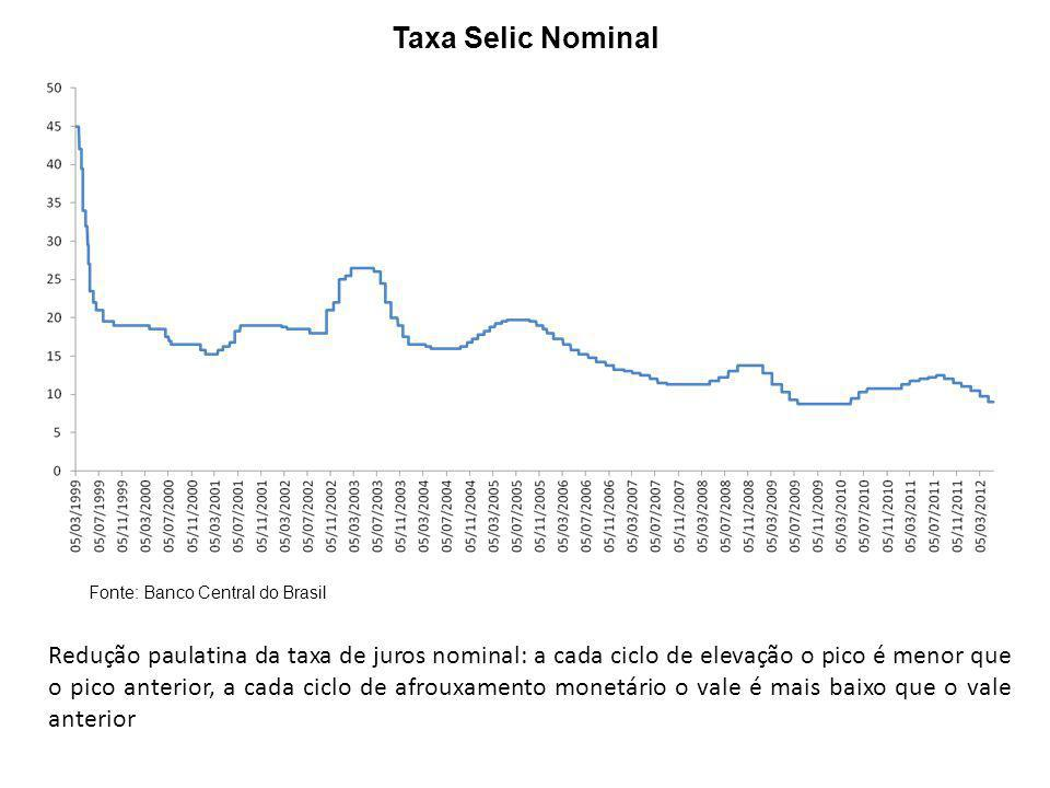 Taxa Selic Nominal Fonte: Banco Central do Brasil.
