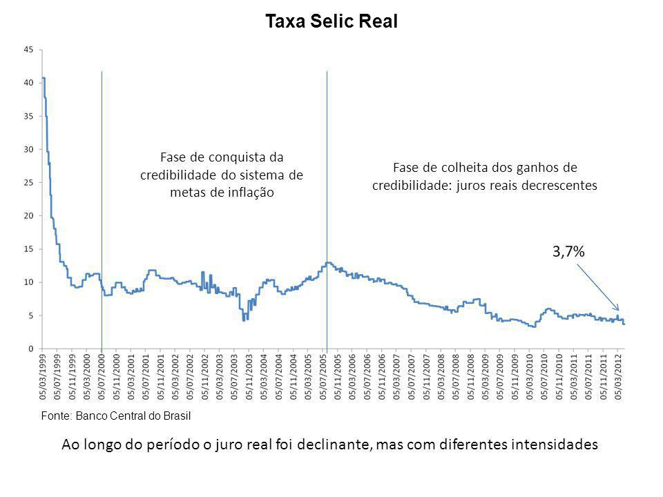 Taxa Selic Real Fase de conquista da credibilidade do sistema de metas de inflação.