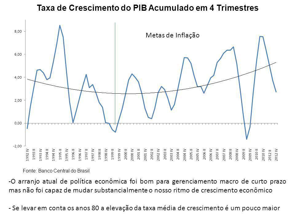 Taxa de Crescimento do PIB Acumulado em 4 Trimestres