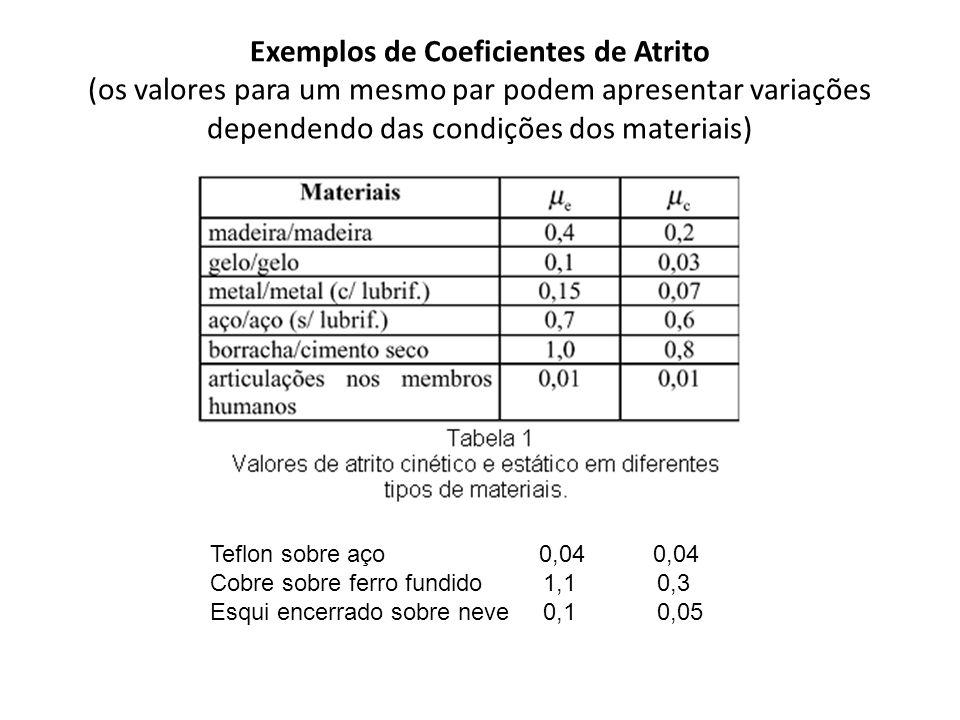 Exemplos de Coeficientes de Atrito (os valores para um mesmo par podem apresentar variações dependendo das condições dos materiais)