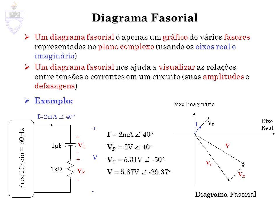 Diagrama Fasorial Um diagrama fasorial é apenas um gráfico de vários fasores representados no plano complexo (usando os eixos real e imaginário)