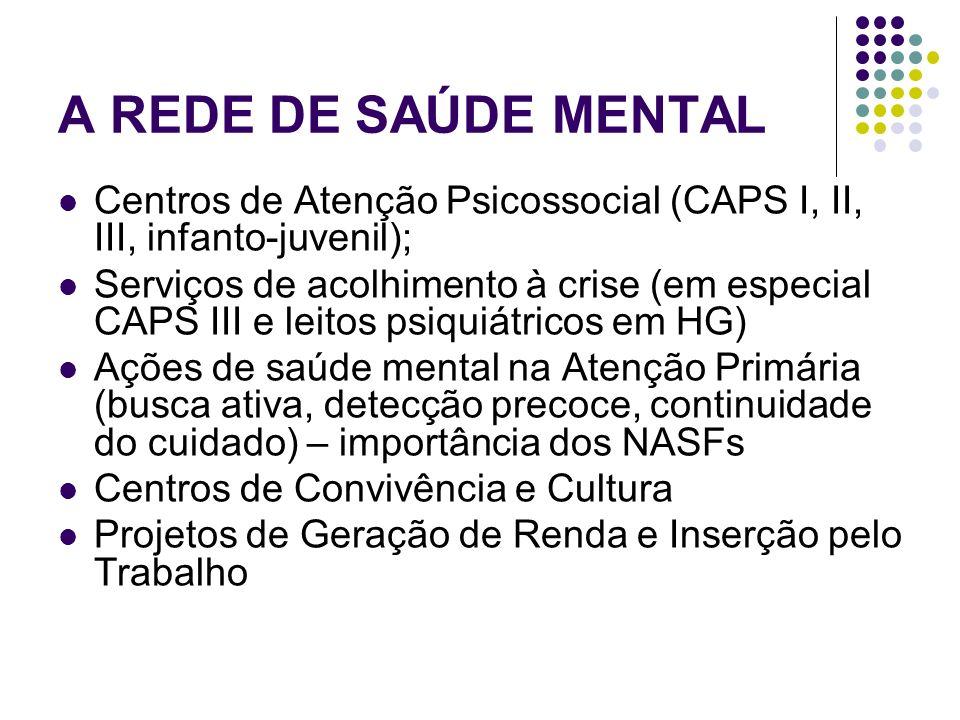 A REDE DE SAÚDE MENTAL Centros de Atenção Psicossocial (CAPS I, II, III, infanto-juvenil);