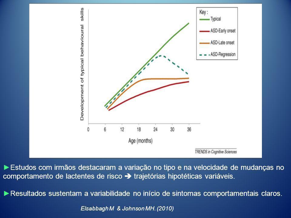 ►Estudos com irmãos destacaram a variação no tipo e na velocidade de mudanças no comportamento de lactentes de risco  trajetórias hipotéticas variáveis.