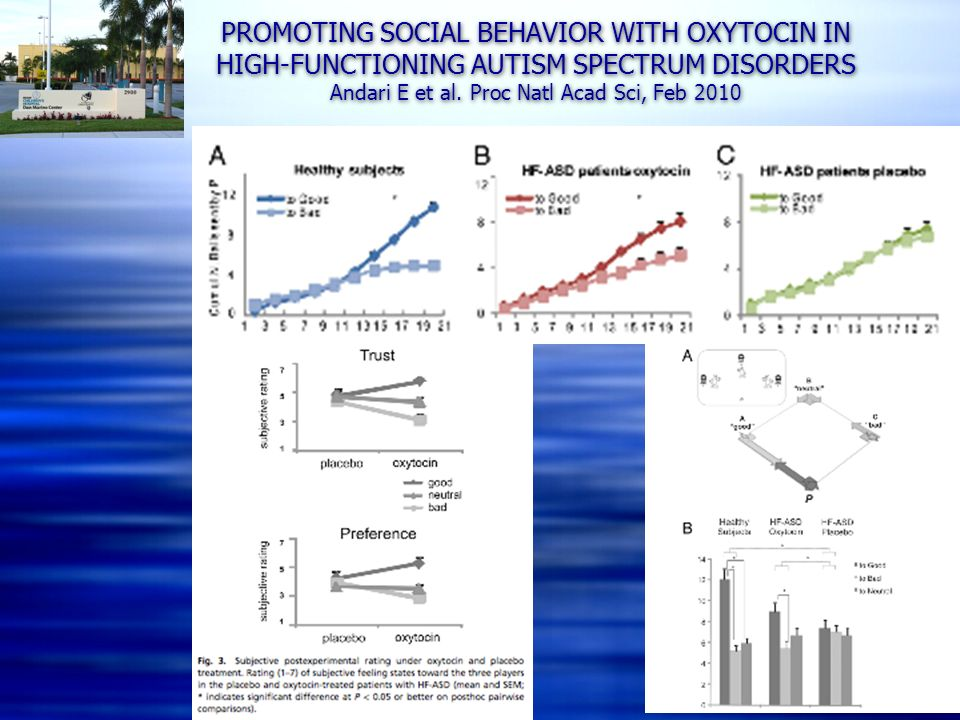PROMOTING SOCIAL BEHAVIOR WITH OXYTOCIN IN HIGH-FUNCTIONING AUTISM SPECTRUM DISORDERS Andari E et al.