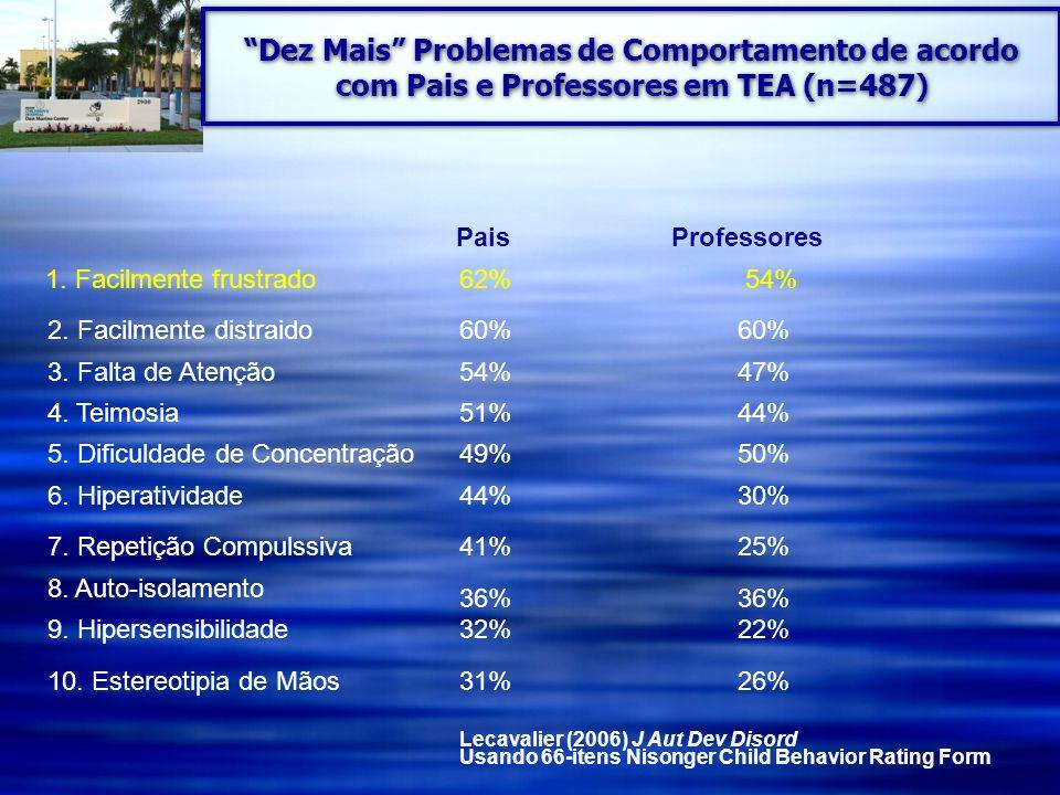 Dez Mais Problemas de Comportamento de acordo com Pais e Professores em TEA (n=487)