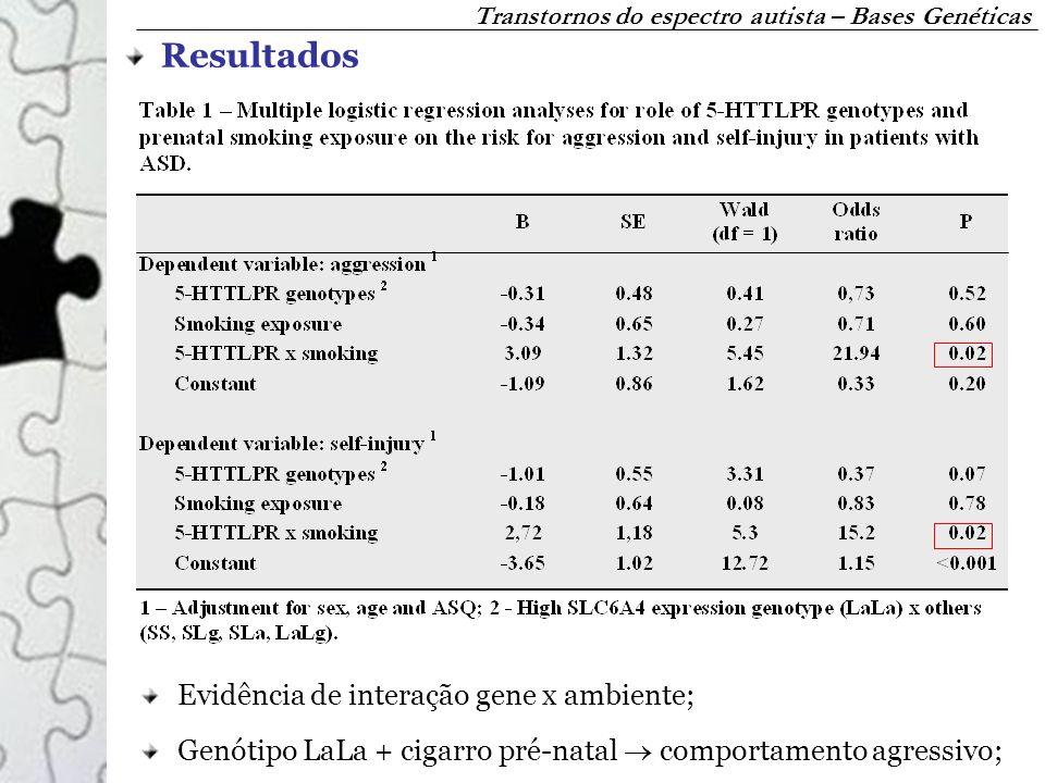 Resultados Evidência de interação gene x ambiente;