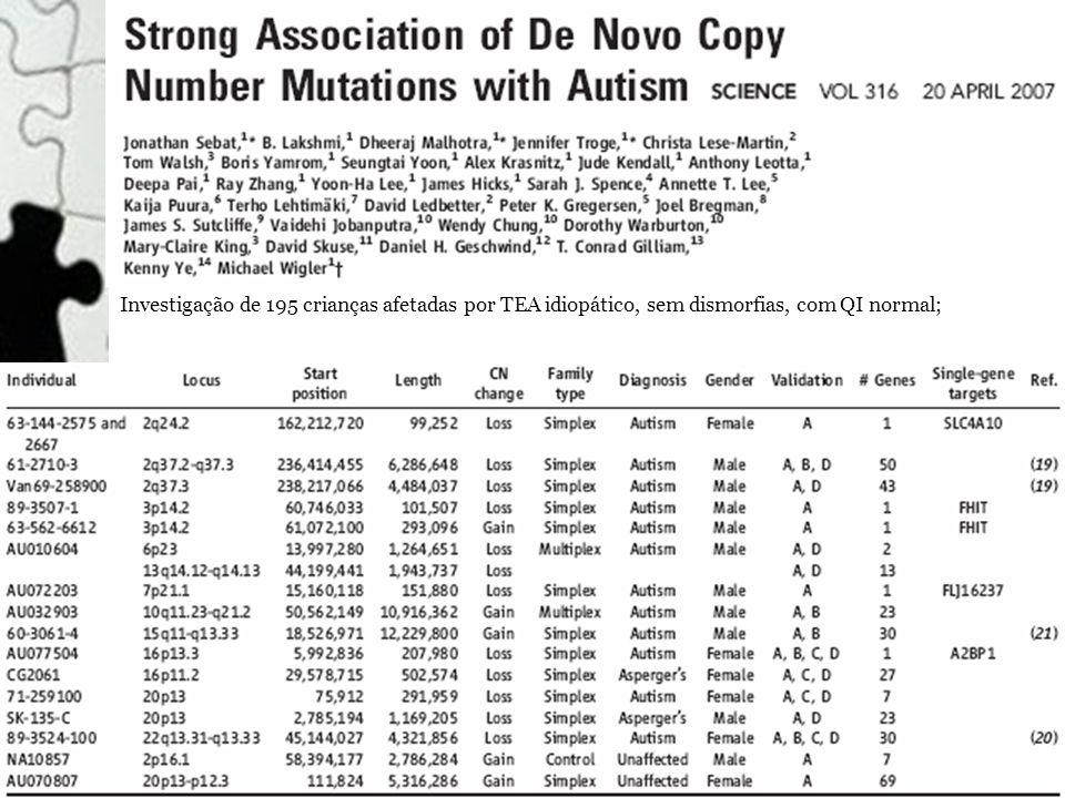 Investigação de 195 crianças afetadas por TEA idiopático, sem dismorfias, com QI normal;