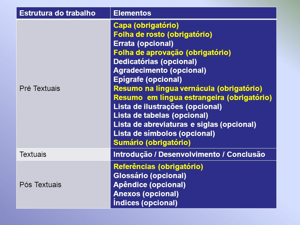 Estrutura do trabalho Elementos. Pré Textuais. Capa (obrigatório) Folha de rosto (obrigatório) Errata (opcional)