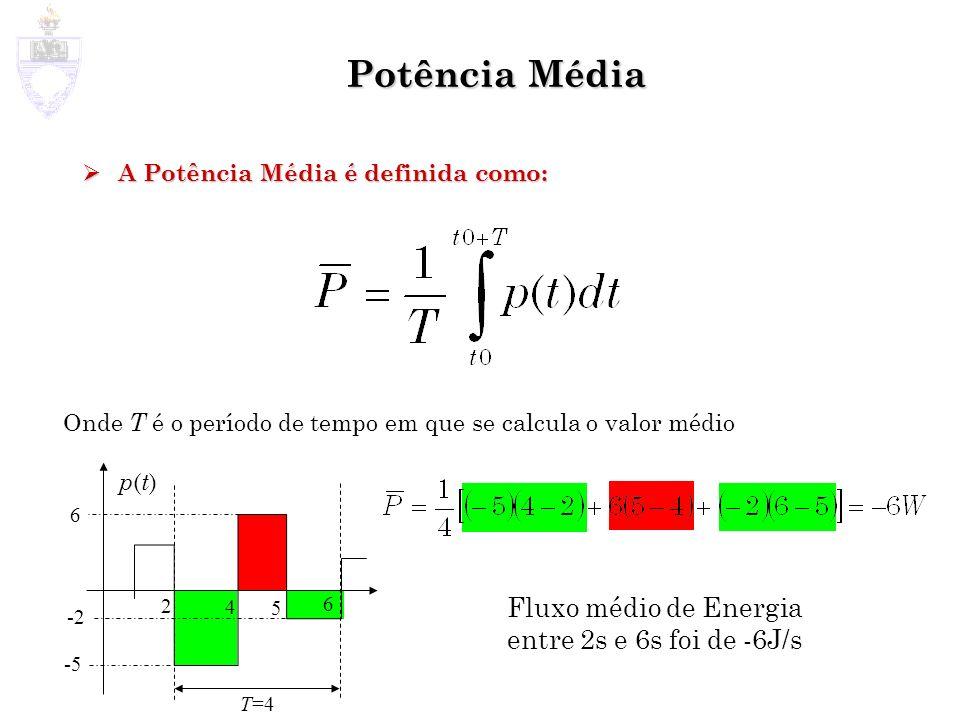 Potência Média Fluxo médio de Energia entre 2s e 6s foi de -6J/s