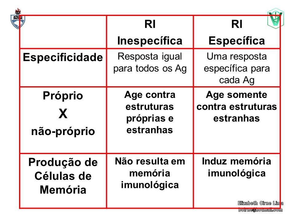 X RI Inespecífica Específica Especificidade Próprio não-próprio
