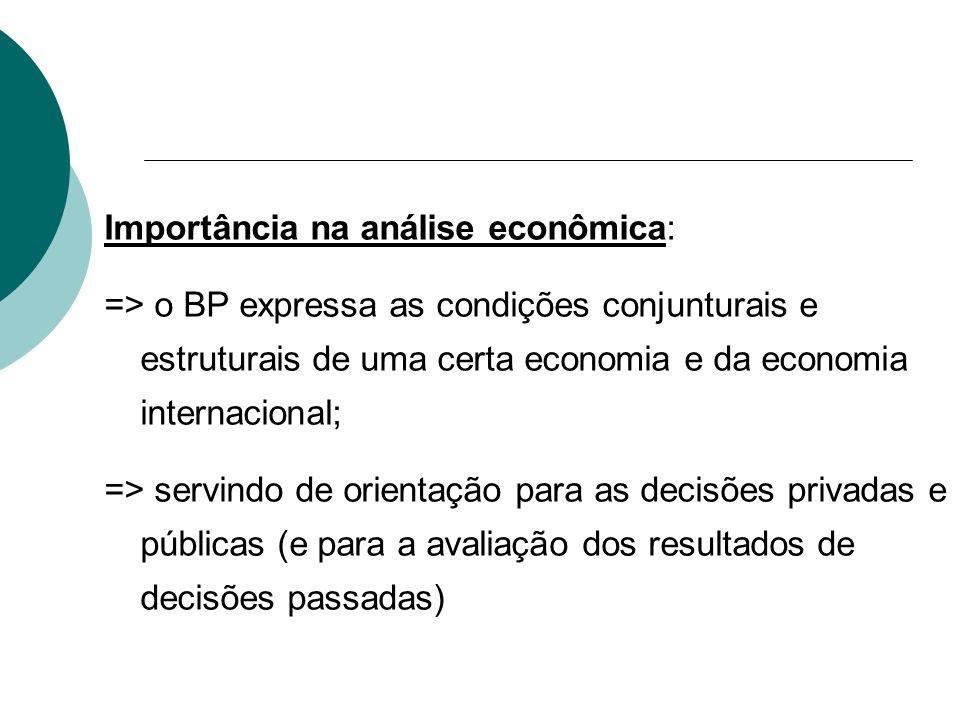 Importância na análise econômica: